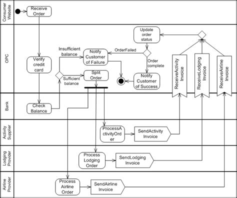 visio activity diagram diagram visio activity diagram activity diagram
