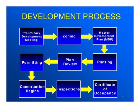 real estate development process flowchart path flow chart development pictures to pin on