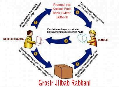 Jilbab Rabbani Reseller Grosir Jilbab Rabbani Reseller Dropship