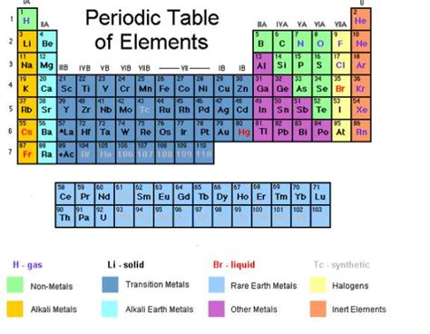 periodic table of elements with worked solutions