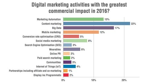 digital persuasion sell smarter in the modern marketplace books marketing trends for 2016 will we be in a post digital