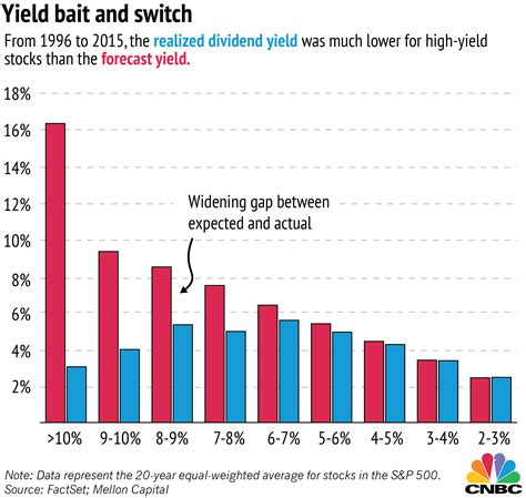 best high yield dividend stocks high yield dividend stocks images usseek