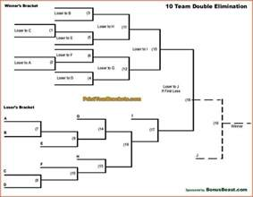Elimination Tournament Bracket Template by 10 Team Elimination Bracket Bracket10double20copy