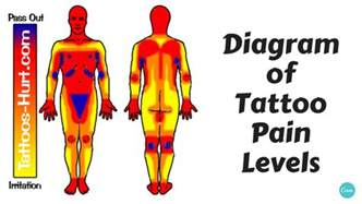 diagram of tattoo pain hotspots chart holy kaw