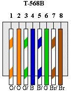 568b color code diagram of the t 568b standard