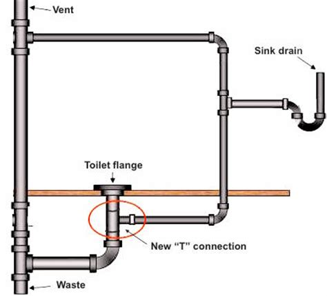 How To Plumb Toilet by Sink Drain Into Toilet Drain Terry Plumbing