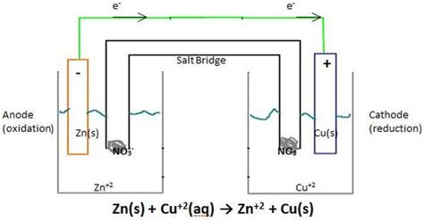 voltaic cell diagram electrochemical cell conventions chemistry libretexts