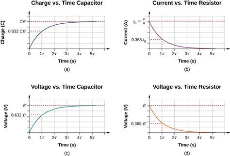 charge on capacitor time discharging a capacitor rc circuits by openstax quizover