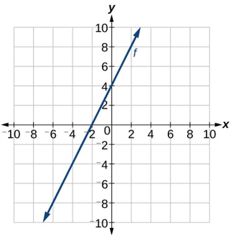 graphs of linear functions 183 precalculus