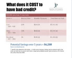 Auto Financing Rates Excellent Credit Building Credit From Scratch Chicago Tonight Wttw