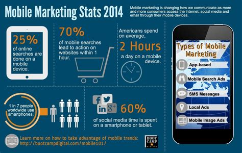 mobile marketing stats 2014 infographic
