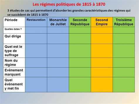 france since 1815 second 1444177907 l 233 volution politique de la france de 1815 224 ppt t 233 l 233 charger