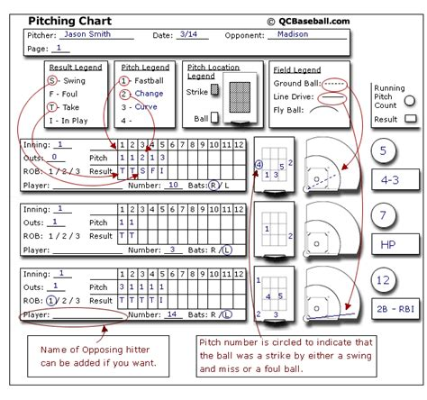 pitching chart template printable pitching charts related keywords printable