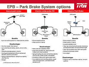 Brake System Parts And Function Pdf Trw Electric Parking Brake Epb Kps Automotive Parts