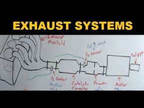 Parts In Exhaust System Of A Car Exhaust Systems Explained