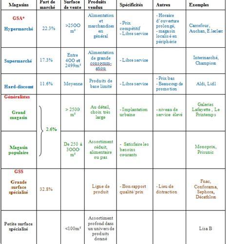 Modèle De Lettre De Démission Tupperware Lettre De D 233 Mission Tupperware Application Letter