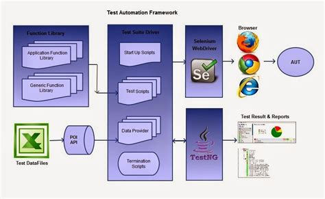 test automation diagram quality assurance diagram