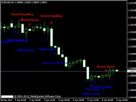 candlestick pattern android candlesticks 187 mt4 indicators mq4 ex4 187 best