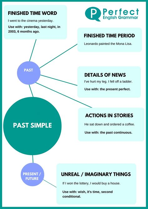 past tende using the past simple or simple past tense