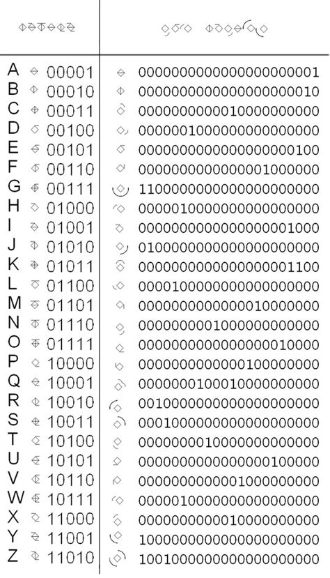Letter Codes 1000 images about visual binary code on