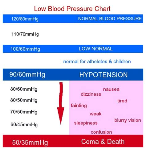 Low Blood Pressure low blood pressure chart for by age for