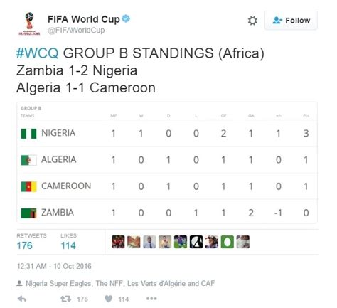 2018 wcq algeria held by cameroon as nigeria top b
