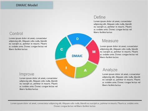 dmaic model morelsides