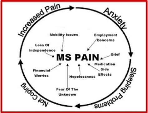 Does Ms Cause Mood Swings 28 Images Symptoms Causes