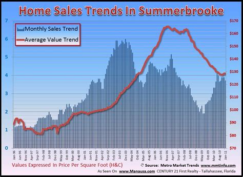 don t let summerbrooke home values fool you