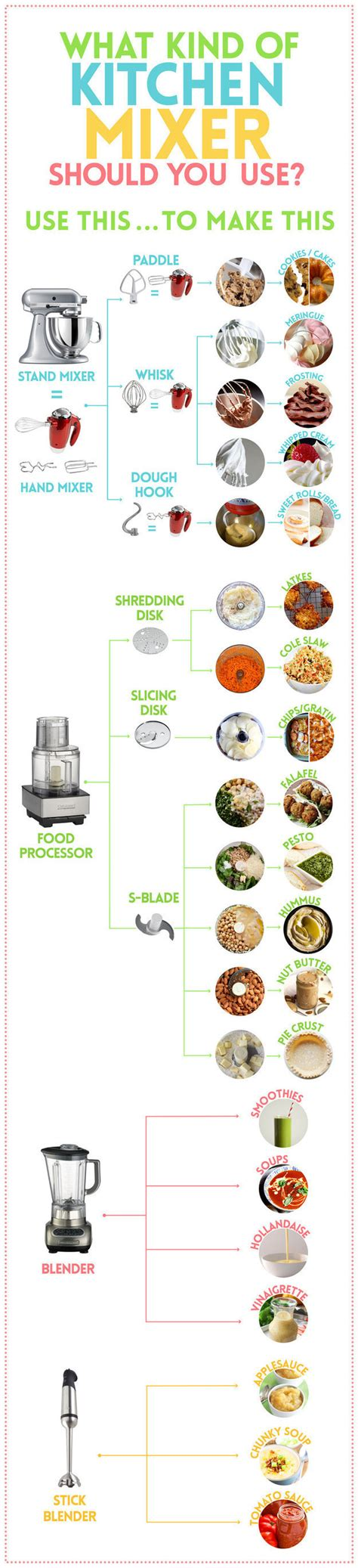 cooking infographics 29 must cooking baking infographics urble