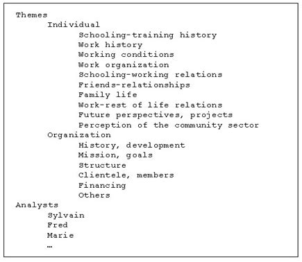 qualitative themes in research the integration of qualitative data analysis software in