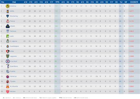 tabla de comparendos bogota 2016 liga mx 191 qu 233 equipos pelear 225 n el descenso en el apertura