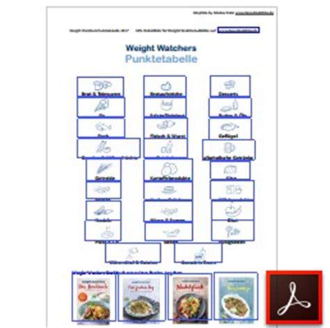 weight watchers tabelle weight watchers punktetabelle kostenlos downloaden