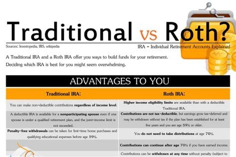 traditional ira or roth roth ira versus traditional ira brandongaille