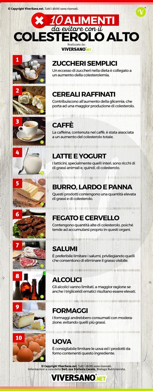 alimenti sconsigliati per colesterolo alto colesterolo alto ecco 10 cibi da evitare per non alzare