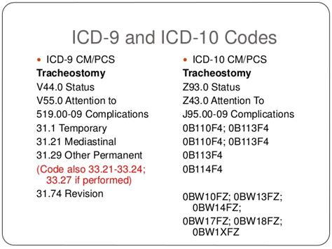 Stool Icd 9 coding ostomies in icd 9 icd 10