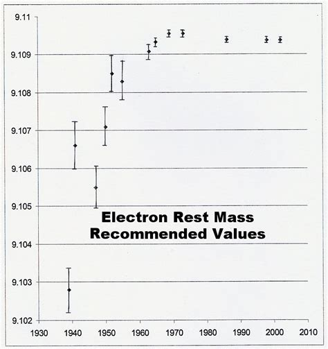Rest Mass Of Proton by Zpe Light And Time