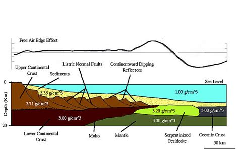 section 508 wiki file non volcanic passive margin cross section jpg wikipedia