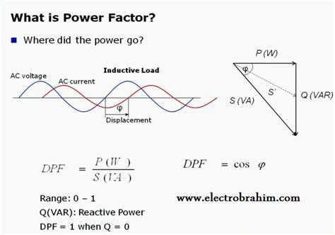 power factor correction handbook power factor correction why 28 images power factor correction a guide to power factor