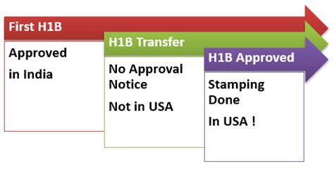 Companies That Sponsor H1b For Mba by H1b Transfer Without Traveling To Us In India No Approval