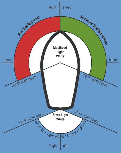 boat navigation lights western australia lighting methods diagram