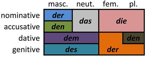 der die das b ro german articles wikiwand
