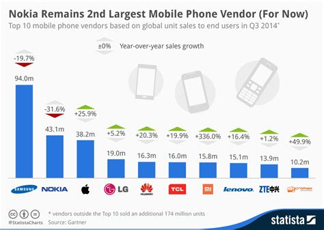 europe mobile phone chart nokia remains 2nd largest mobile phone vendor for