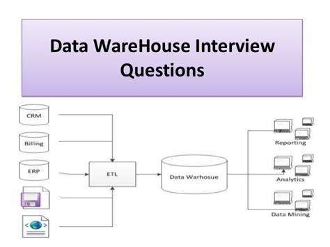 data warehouse questions informatica questions