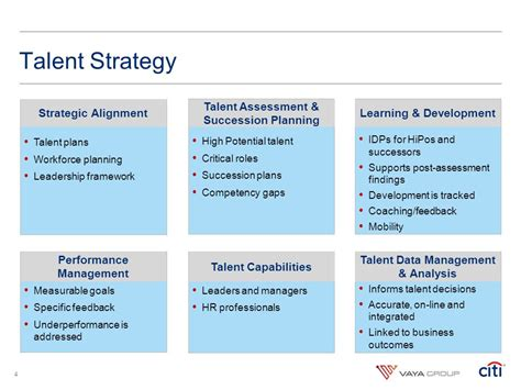strategic design management nid placements citi s talent practices emerging from the financial