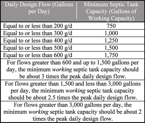 septic tank size for 5 bedrooms what size septic tank for a 3 bedroom house 28 images