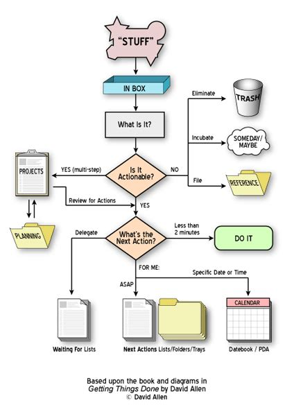 gtd flowchart getting things done an introduction to gtd babbling