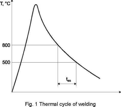 welding in conditions calculation of parameters of mn v grained