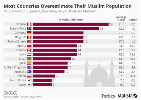 which territory has the least muslim population in the many people hugely overestimate their country s muslim