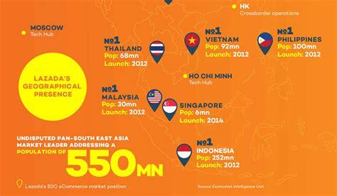 design online indonesia lazada e commerce statistics across southeast asia